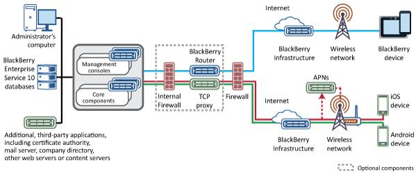 Installing BlackBerry Enterprise Service 10 on multiple computers